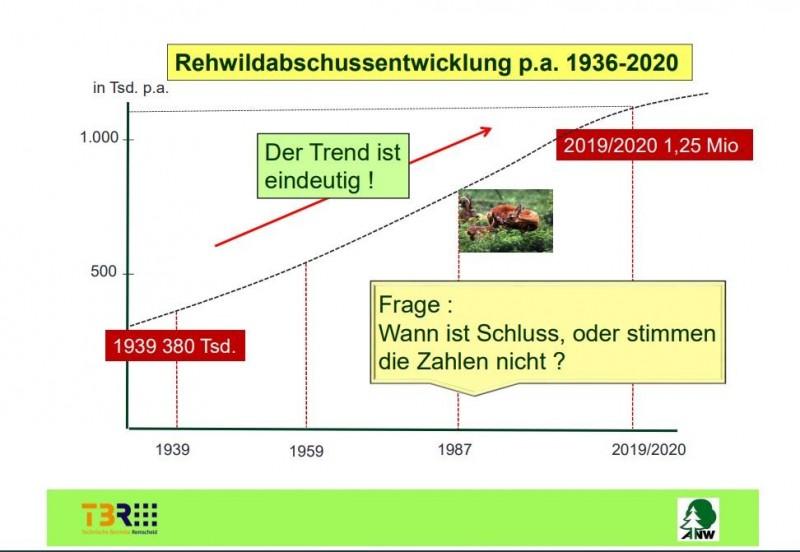 Technische Betriebe Remscheid Bejagungskonzept - Beispiele aus dem Stadtforstamt RemscheidZu viel Wild im Wald in Zeiten der WaldklimakriseWas können Waldbesitzende in einer Jagdgenossenschaft konkret tun ?Fragen:Wer ist WaldbesitzerIn, JägerIn und / oder  FörsterIn ?Gibt es zu viel Wild in Deutschland`s Wäldern ?Wer hat bereits einmal Waldwildschäden angezeigt  und abgewickelt ?https://pefc.de/media/filer_public/6b/c1/6bc11f8a-1d75-4631-a6e8-bcd2003f7712/waldbesitzende_in_jagdgenossenschaften_-_markus_wolff.pdf